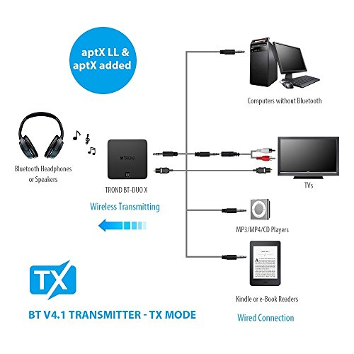 TROND TV Bluetooth Transmitter and Receiver, Digital Optical