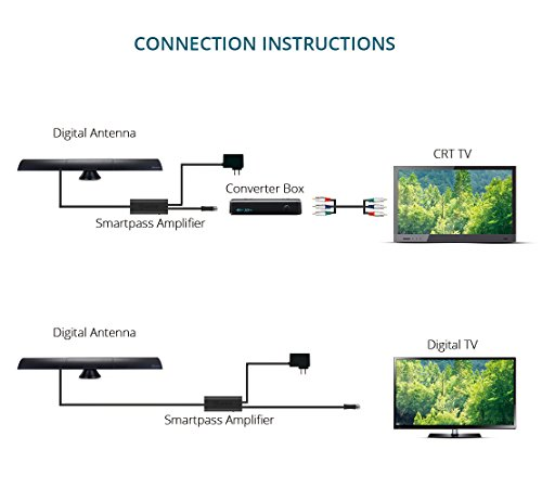 ANTOP HDTV 65 Miles Range Digital TV Indoor with Cable, Built-in LTE Filter