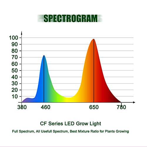 CF Grow 600W LED Cob Grow Light