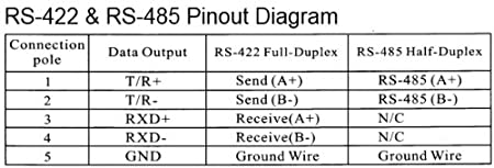 Rs 422 To Rs485 Wiring - All Wiring Diagram