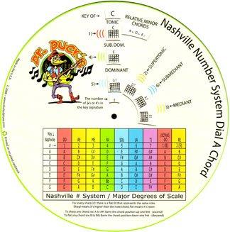 THE NASHVILLE # SYSTEM GUITAR CHORD - System Number Nashville