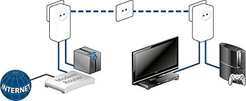Devolo dLAN 550 duo+ - Kit de adaptadores para red PLC Powerline [Alemania]