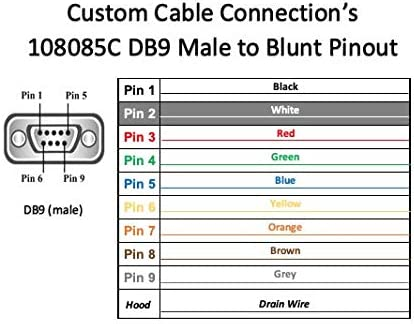 24 AWG with Grey PVC Jacket Made in USA by Custom Cable Connection 10 Foot DB9 Male to Blunt End RS232 Extension Serial Cable