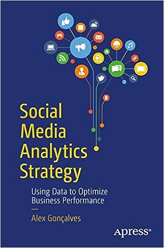 Amazon Social Media Analytics Strategy Using Data To Optimize