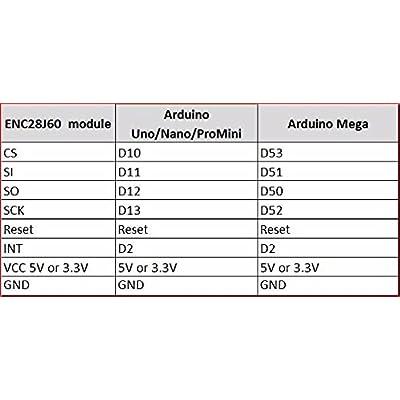RobotDyn - ENC28J60 - Ethernet LAN Network Module for