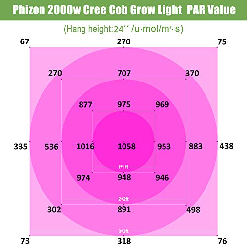 Phlizon CREE Cob Series 2000W LED Plant Grow Light Full Spectrum Indoor Plants Light Growing Veg Flower Cree Cob Grow Light with Monitor Adjustable Rope -2000W (Actual Power 400watt)