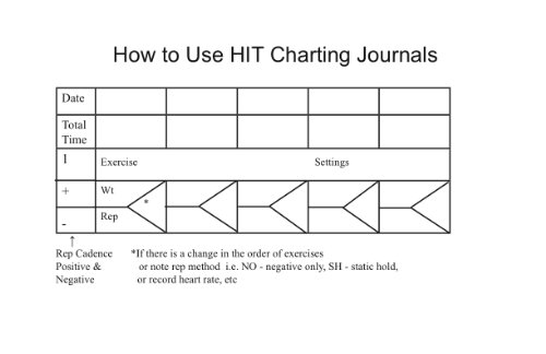 52 Weight Training Charts- Spiral Bound