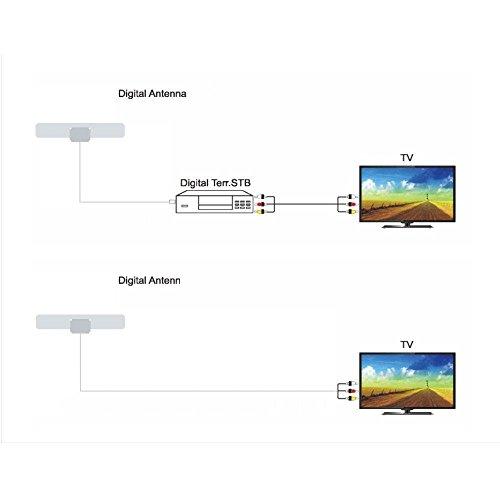 Mile Range with Detachable Amplifie HDTV Antenna,SOBETTER Digital TV Antenna 50