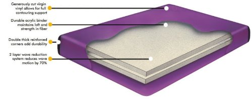 Queen 70% Waveless Waterbed Mattress, Liner and Fill & Drain Kit by Waterbed