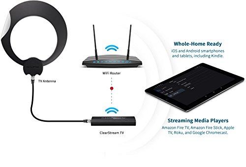 Amazon.com: ClearStream ECLIPSE Indoor Wireless TV Antenna, 35+ mile ...