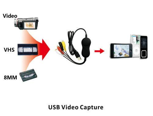 YOTOCAP 158 USB 2.0 Audio Video Recording Card UVC Video Capture Convert Analog Video Audio to Digital Format for Xbox, VHS, Wii, PS3 Work with Mac OS, Windows 10 8.1/8 7, Linux, Android
