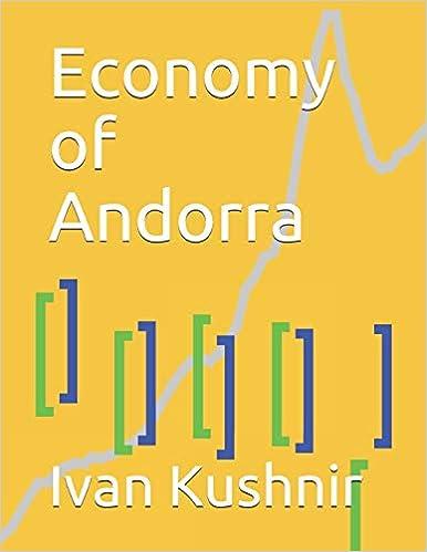 Economy of Andorra