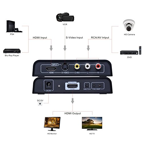 Amazon.com: Tendak 3RCA AV CVBS Composite & S-Video & HDMI to HDMI Video Converter Adapter 720P/1080P with Switch for PS4 Blu-ray Player HDTV: Home Audio & ...