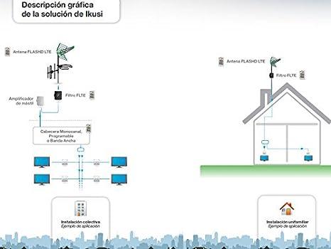 Ikusi hdt618v - Antena flashd ltec60 canal 21-60: Amazon.es ...