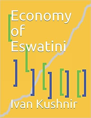 Economy of Eswatini