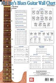 Mel Bay Blues Guitar Wall Chart