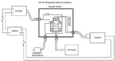Amazon.com: Go Power! TS-30 30 Amp Automatic Transfer Switch: AutomotiveAmazon.com