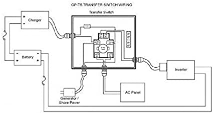 Amazon.com: Go Power! TS-30 30 Amp Automatic Transfer Switch: AutomotiveAmazon.com