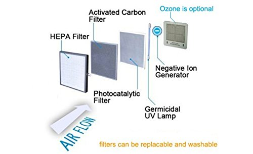 Ivation 5-in-1 HEPA Air Purifier & Ozone Generator, Ionizer & Deodorizer for Up to 3,700 Sq/Ft – Included HEPA, Carbon and Photocatalytic Filters, with UV Light and Negative Ion Generator by Ivation (Image #8)