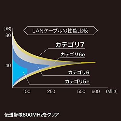 (まとめ) KB-T7ME-05BKR サンワサプライ つめ折れ防止カテゴリ7細径メッシュLANケーブル 【×2セット】
