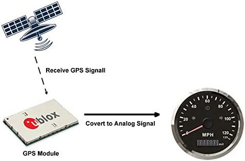 ELING GPS Speedometer Odometer 125MPH Mileage Adjustable Overspeed Alarm for Boat Car Truck Motorcycle 85mm