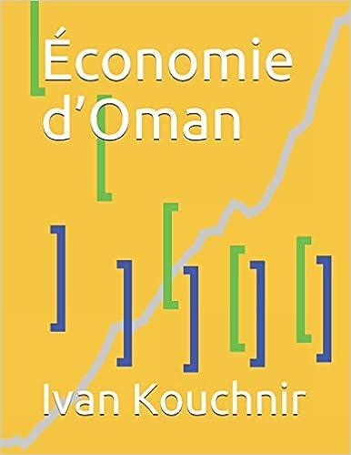 Économie d'Oman