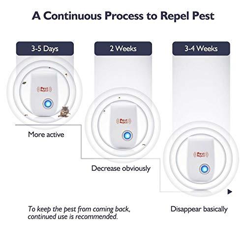SEN Repellent Portatile di ultrasuoni di Controllo di Repeller di parassiti Ratto elettronico Bianco Repellente