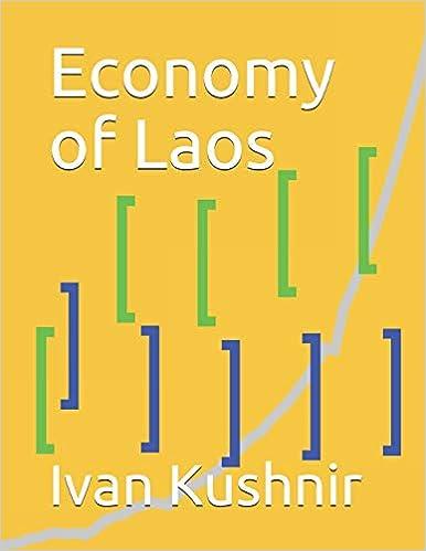 Economy of Laos