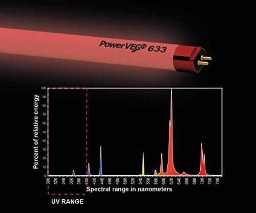 Eye PowerVEG 633 4 ft 54 watt HO T5 (24/Cs)