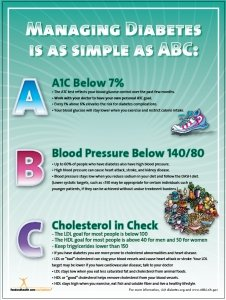Exam Room Diabetes Information Poster