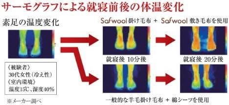 The PREMIUM Sofwool あったか 敷き毛布 シングル PSF-S17S