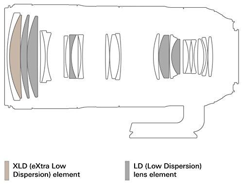 Tamron SP 70-200mm F/2.8 Di VC G2 for Nikon FX Digital SLR Camera (6 Year Tamron Limited Warranty)