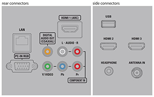 how to connect playstation 2 to philips tv 39pfl5708 f7