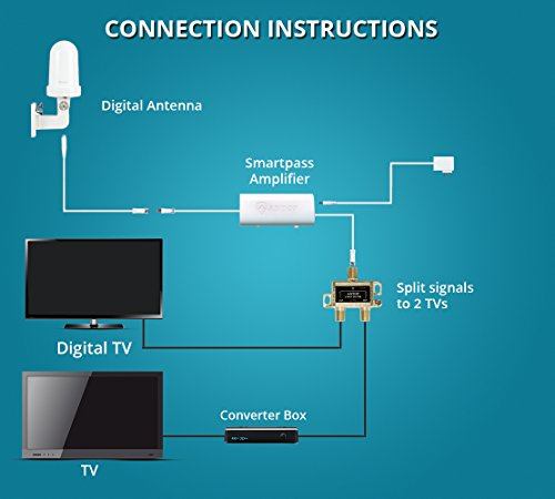 Outdoor Antenna for Multiple TVs, ANTOP Digital TV Antenna Amplified  Omni-Directional 360° Reception Rooftop/Attic/RV Antenna with Signal  Splitter for