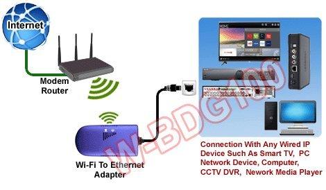 Amazon.com: Wireless To Wired Ethernet/Ethernet To Wi-Fi Wireless ...