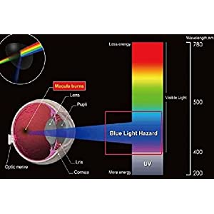 Anti Blue Light Screen filter for 24 Inches Widescreen Desktop Monitor, Blocks Excessive Harmful Blue Light, Reduce Eye Fatigue and Eye Strain