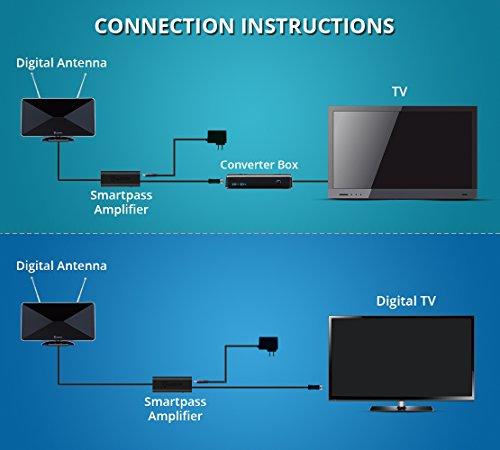 TV Antenna Ring Doorbell, HDTV Miles Built-in Wireless Chime Alert 2 1