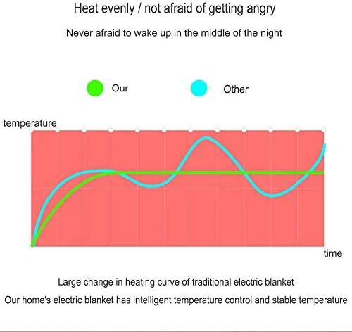 GVCTⓇ Couverture électrique Simple Confort - Contrôle avec 3 réglages de Chaleur Imperméable Chauffe Rapidement 150 X 70CM Non tissé Jaune