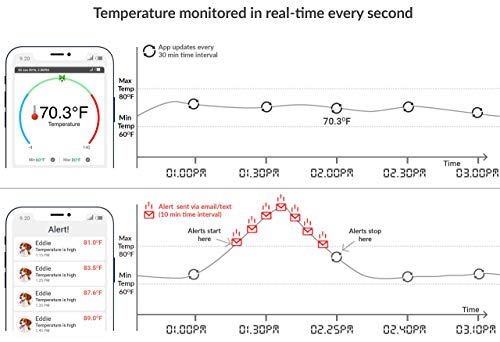 RV PetSafety Pet Environment Temperature monitor - No WiFi needed - works on 3G AT&T / T-mobile Cellular networks. Monitor pet's environment temperature in real time 24x7 by Nimble Wireless (Image #6)