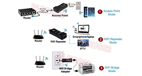 Premium Wi-Fi to Ethernet Bridge Adapter + Wi-Fi Booster Repeater + Access Point