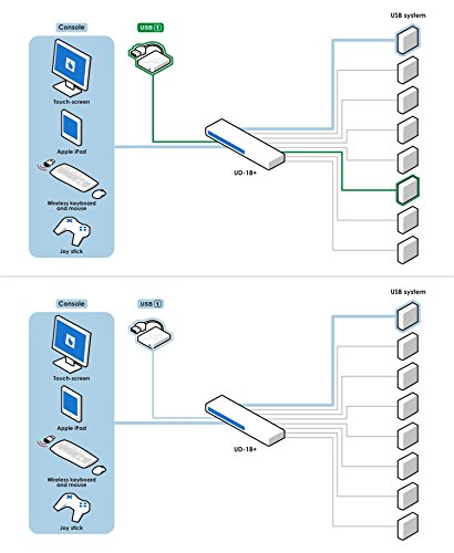 ConnectPro UD USB DVI KVM switch w/ DDM & multi-hotkey (8 Port, 6 ft) by ConnectPro (Image #4)