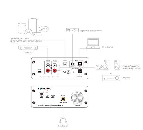 best dac preamp   headphone preamp dac with usb