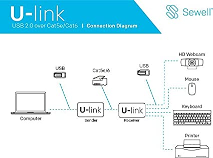 480 Mbps V2.0 4 Port U-Link Ul10 by Sewell USB 2.0 Over Single CAT5E//6 Extender 200 ft