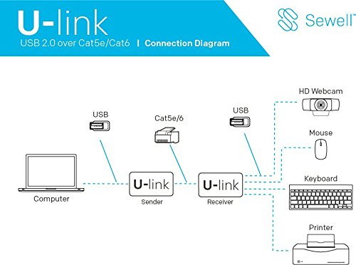 U-Link UL10 by Sewell, USB 2.0 over Single Cat5e/6 Extender, 330 ft- 480 Mbps, 4 port - V2.0 by Sewell Direct (Image #1)
