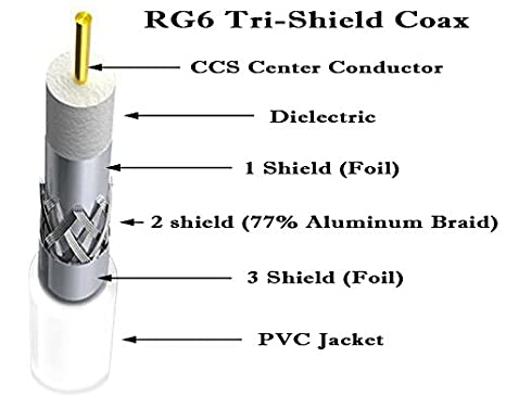 Amazon.com: 1000 ft tri-shield RG6 cable coaxial (rollo de ...