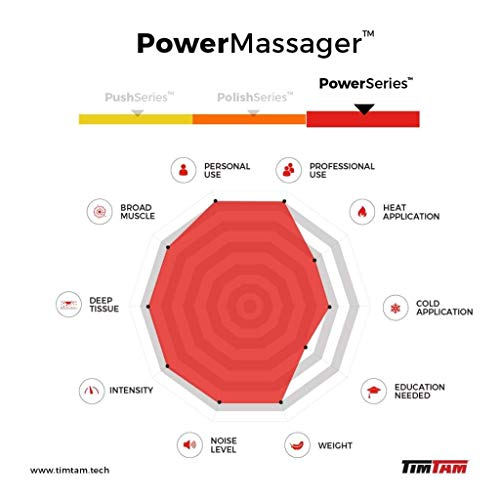 TimTam Power Massager v1.5 Deep Tissue Massage Gun