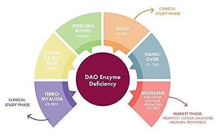 DAOfood 60 comprimidos para el manejo dietético del Déficit de DAO: Amazon.es: Salud y cuidado personal
