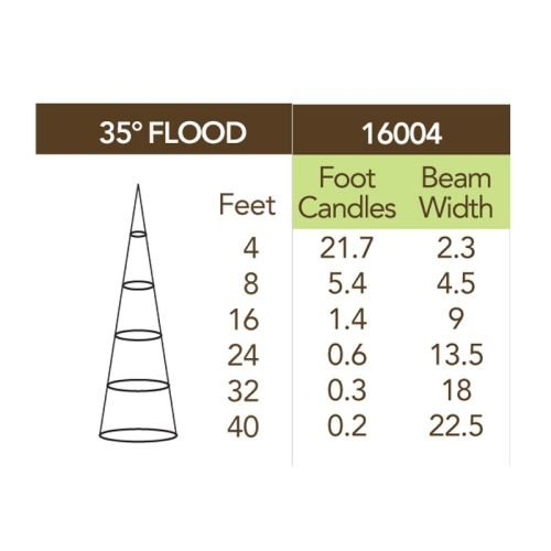 Led 12 Volt 4 Watt 35 Degree 3000K Outdoor Flood Light by Kichler