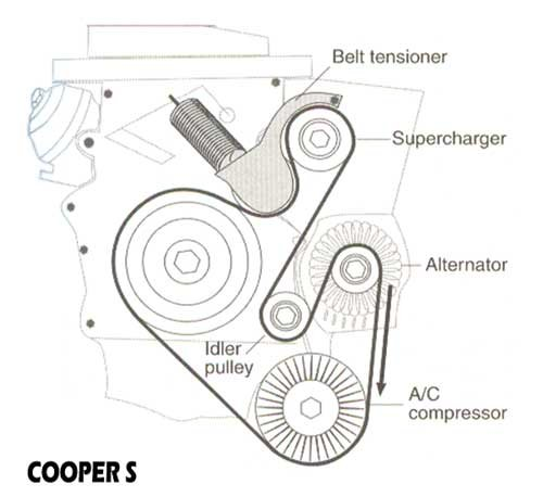 mini cooper alternator belt