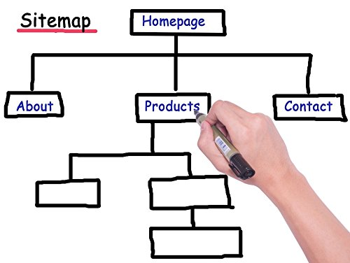 Home Comforts LAMINATED POSTER Website Hierarchy Sitemap Ped